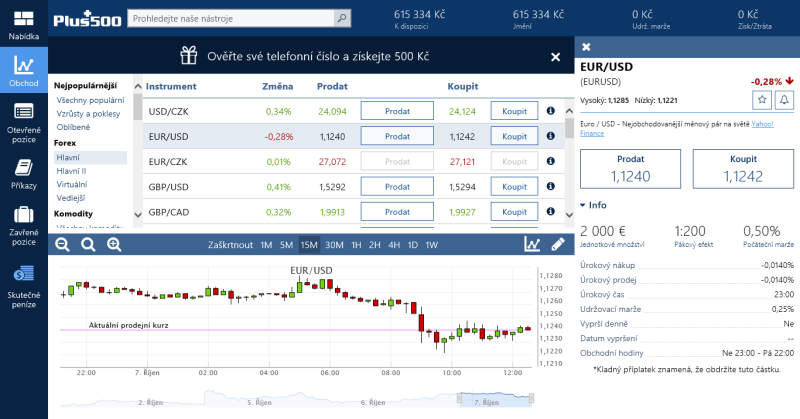 Forex trading u brokera Plus500 s vyobrazeným pakovým elektem (EUR/USD)
