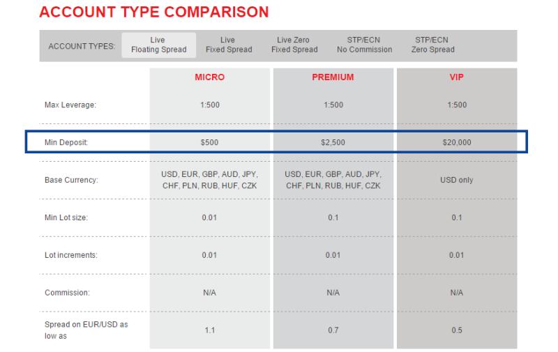 Rozdílné minimální vklady dle typu účtu u totožného brokera