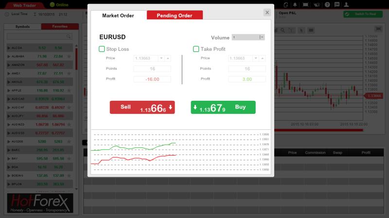 Zadávání příkazu ve webové platformě HotForex