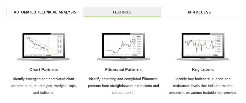 Možnosti technické analýzy na platformě OANDA