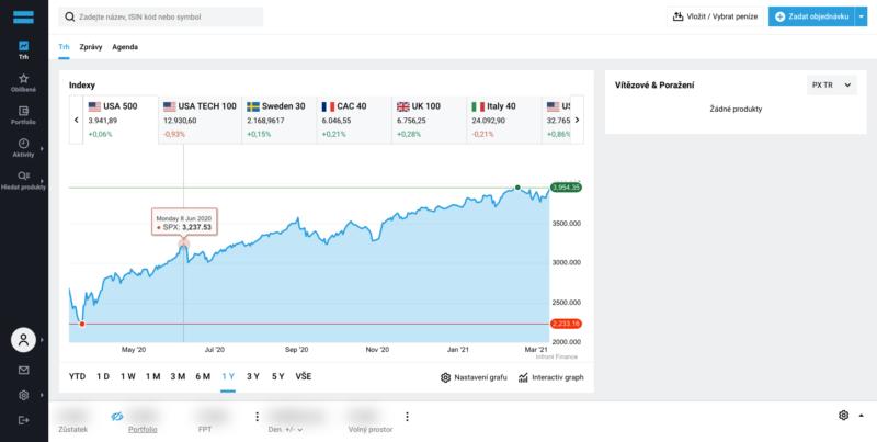 Recenze DeGiro - obchodní platforma