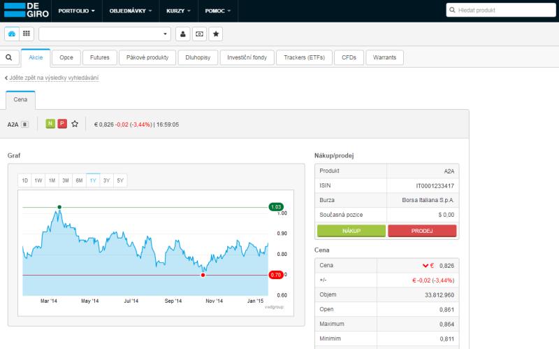 Recenze DeGiro - obchodní platforma (webtrader)