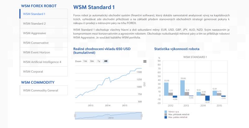 Robot WSM Forex Standard 1 (výkonnost)