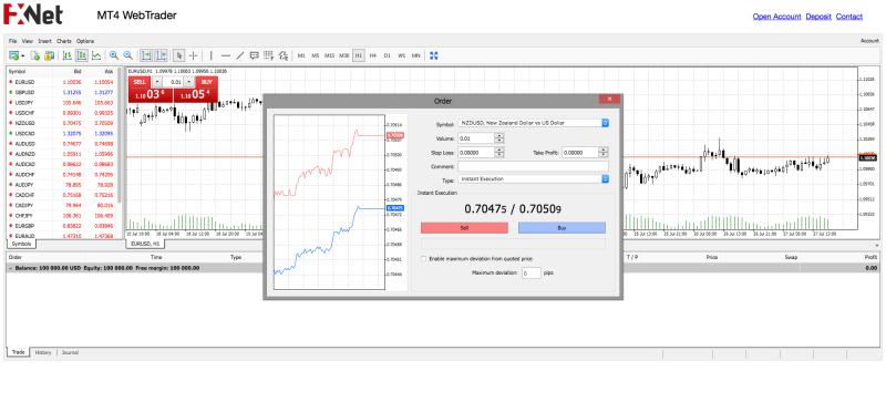 Demo účet FxNet na webové platformě MT4