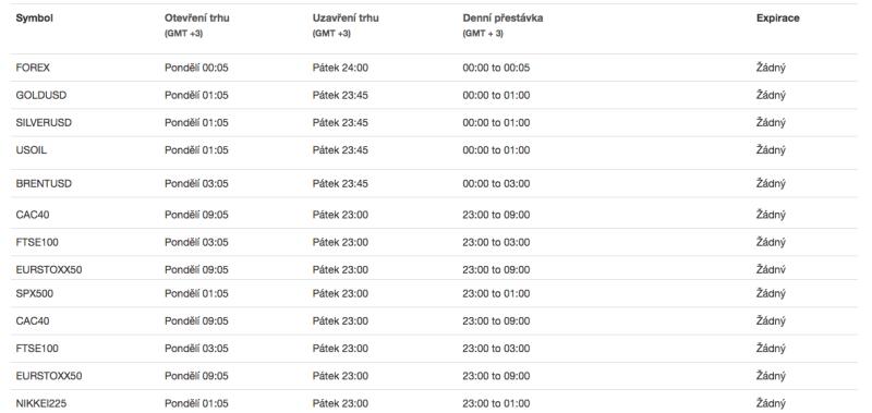 Obchodní hodiny produktové nabídky brokera